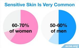 Pie chart showing the prevalence of people who live with sensitive skin.