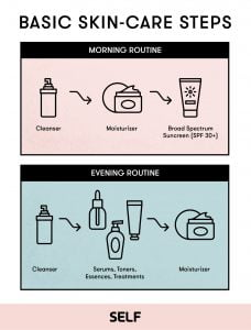 Overview of a basic skincare routine for teens